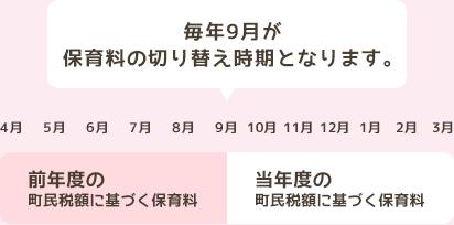 毎年9月が保育料の切り替え時期となります。